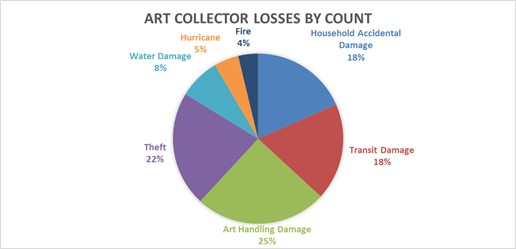 Pie chart showing fine art losses over 10 year period